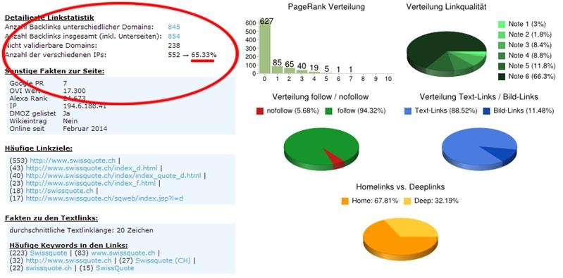 Backlinks von unterschiedlichen IP-Adressen